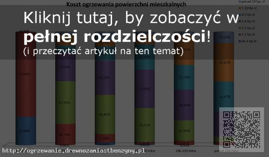 Jaki jest koszt ogrzania domu w Polsce, zależnie od jego wielkości?
